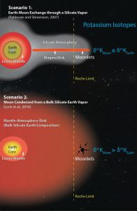 Two recent models for the formation of the moon, one that allows exchange through a silicate atmosphere (top), and another that creates a more thoroughly mixed sphere of a supercritical fluid (bottom), lead to different predictions for potassium isotope ratios in lunar and terrestrial rocks (right). Credit: Kun Wang