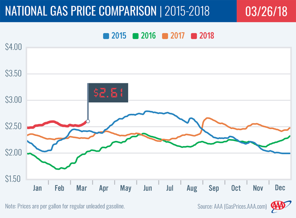 Gas Prices In California >> Gas Prices Continue To Spring Forward With No Relief In Sight