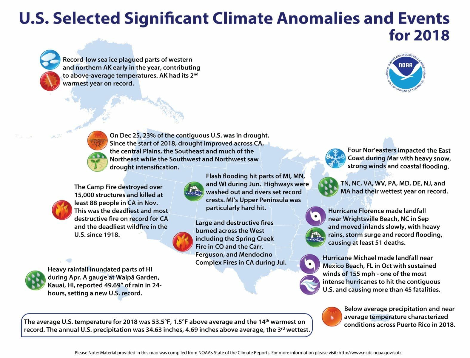 NOAA: The contiguous U.S. average annual temperature was 53.5°F, 1.5 ...
