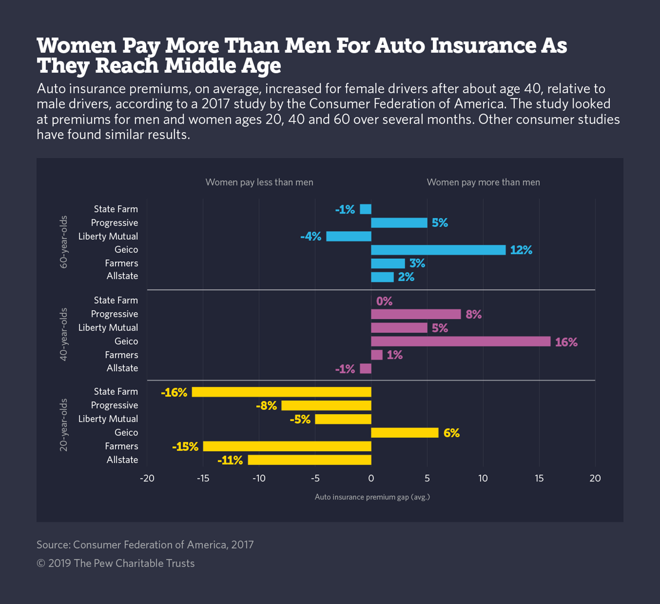 Do Men Pay More for Auto Insurance?