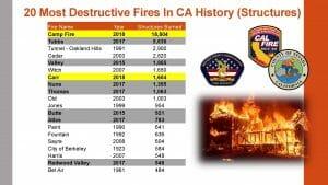 Most destructive fires in CA history